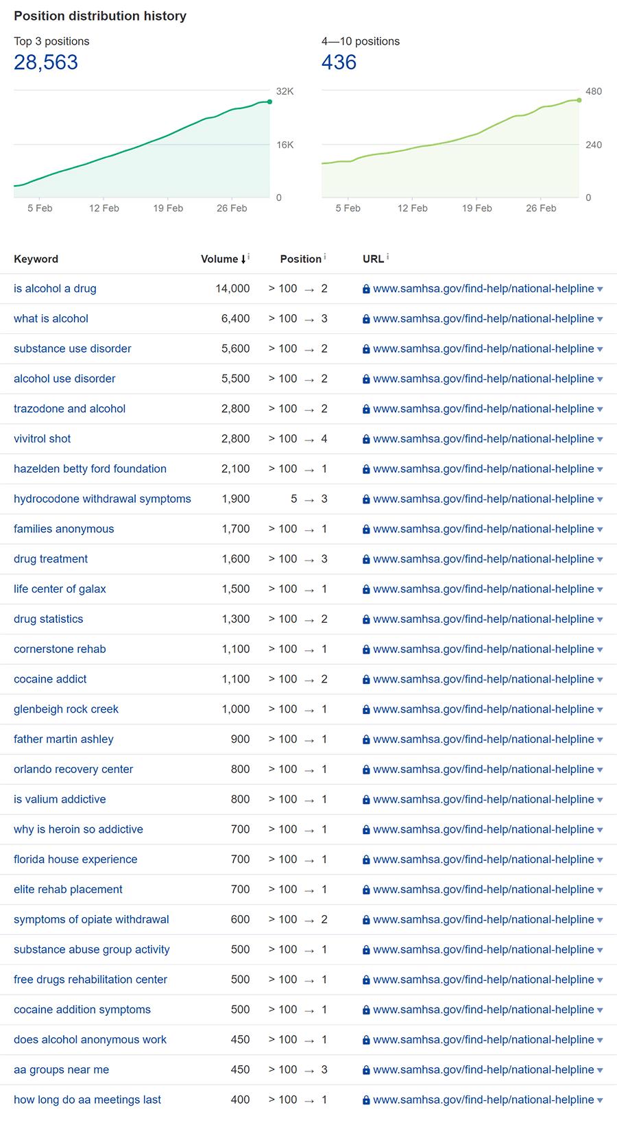 SAMHSA top 3 results